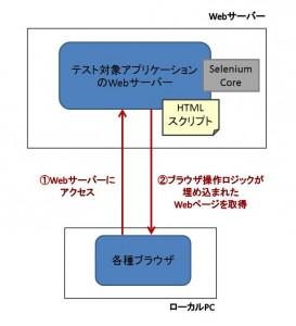 Selenium Coreの基本的なアイデア