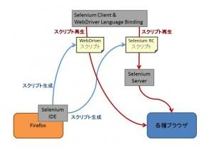 Selenium公式サイトからダウンロードできる各ツールの関係