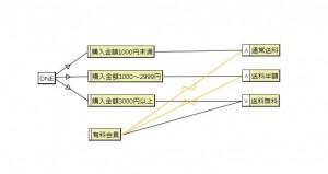 ECサイトの送料計算ロジックの、原因結果グラフ