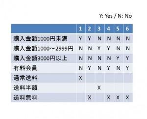 ECサイトの送料計算ロジックの、デシジョンテーブル