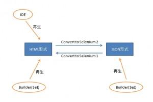 HTML形式とJSON形式